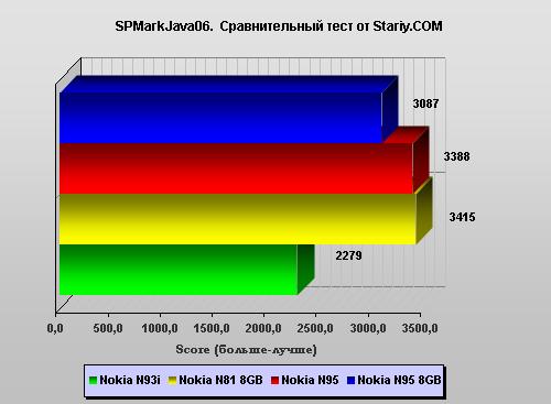 SPMarkJava06 Nokia N95 8Gb